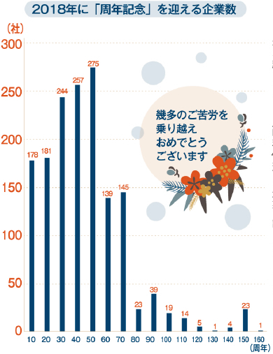 「周年企業」は1548社/2018年 帝国データ調べ