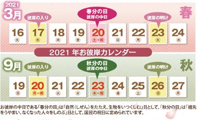 2021 春の 彼岸 2021年・2022年の春と秋のお彼岸の期間や迎え方と準備や御供えについて|仏壇ナビ